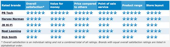 NZ_Electronics_Retailers_2015