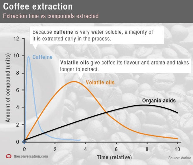 Coffee extraction graph