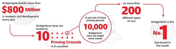 bridgestone infographic